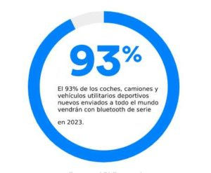 Tendencias que enmarcan el mercado bluetooth