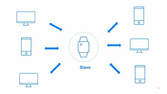 conectando red portatil a varios smartphones