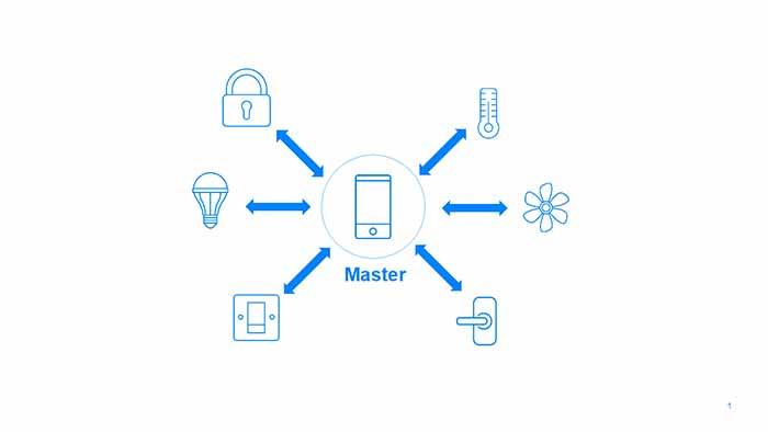 conectar red portatil a varios smartphones